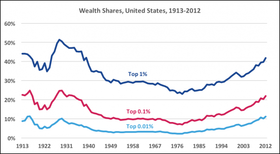 src= http://inequality.org/wealth-inequality/