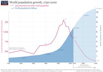 source: https://ourworldindata.org/world-population-growth/
