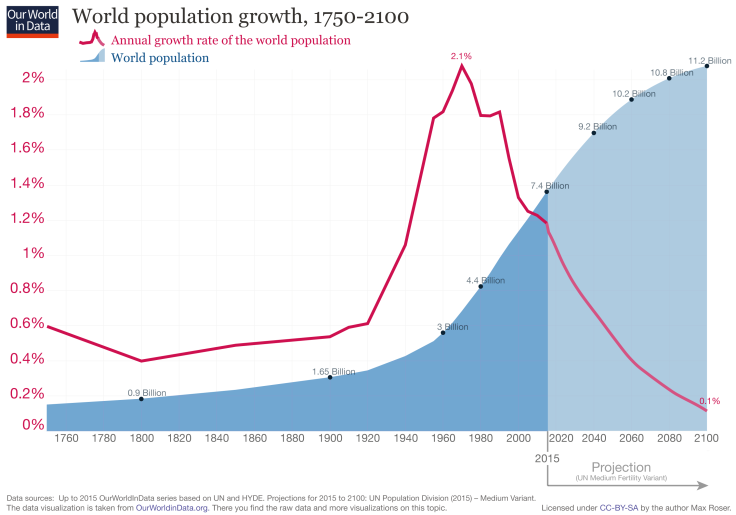 This image has an empty alt attribute; its file name is updated-world-population-growth-1750-2100.png